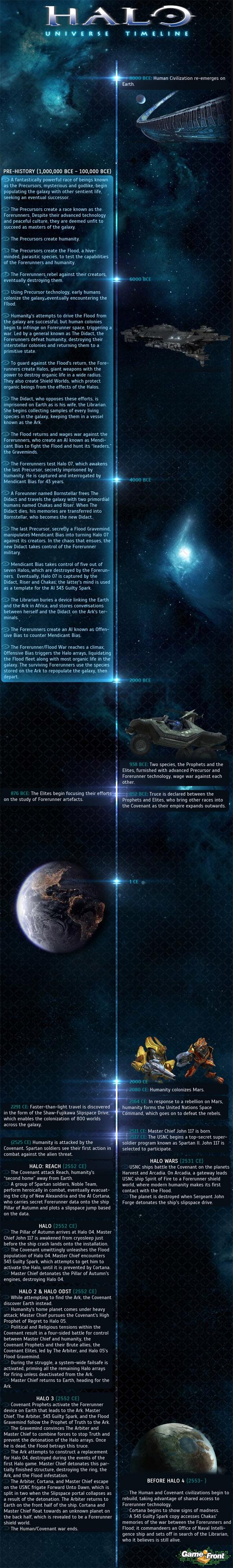 Halo Time line