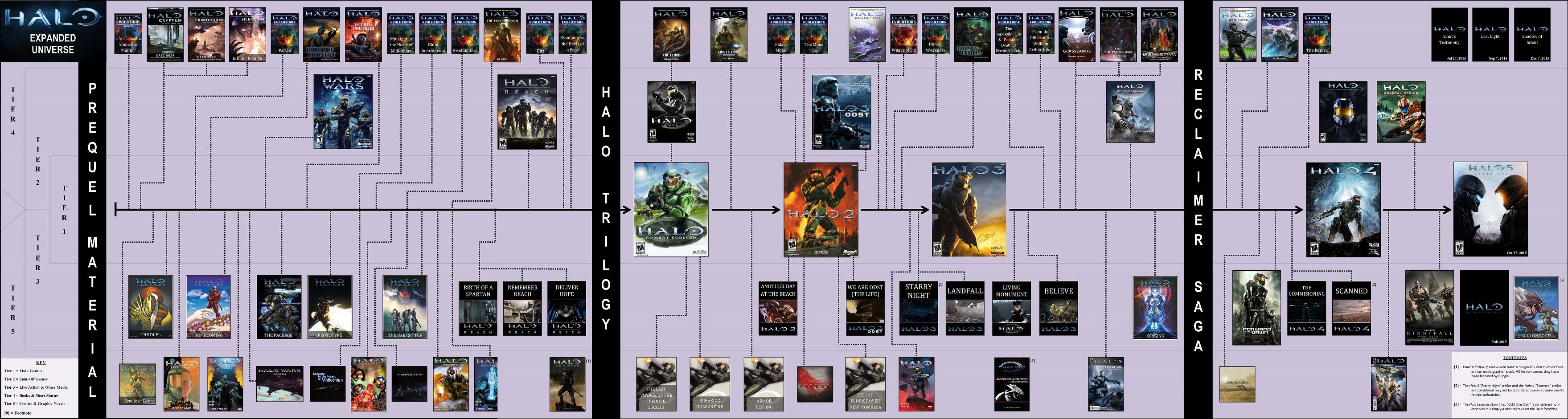 Halo timeline