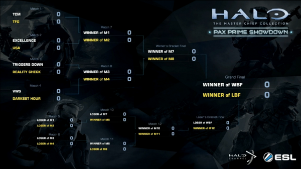 PAX Prime Showdown bracket