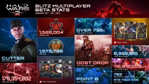 blitzbeta-infographic-inline-655da8bb75414f6a979be1ce81597434