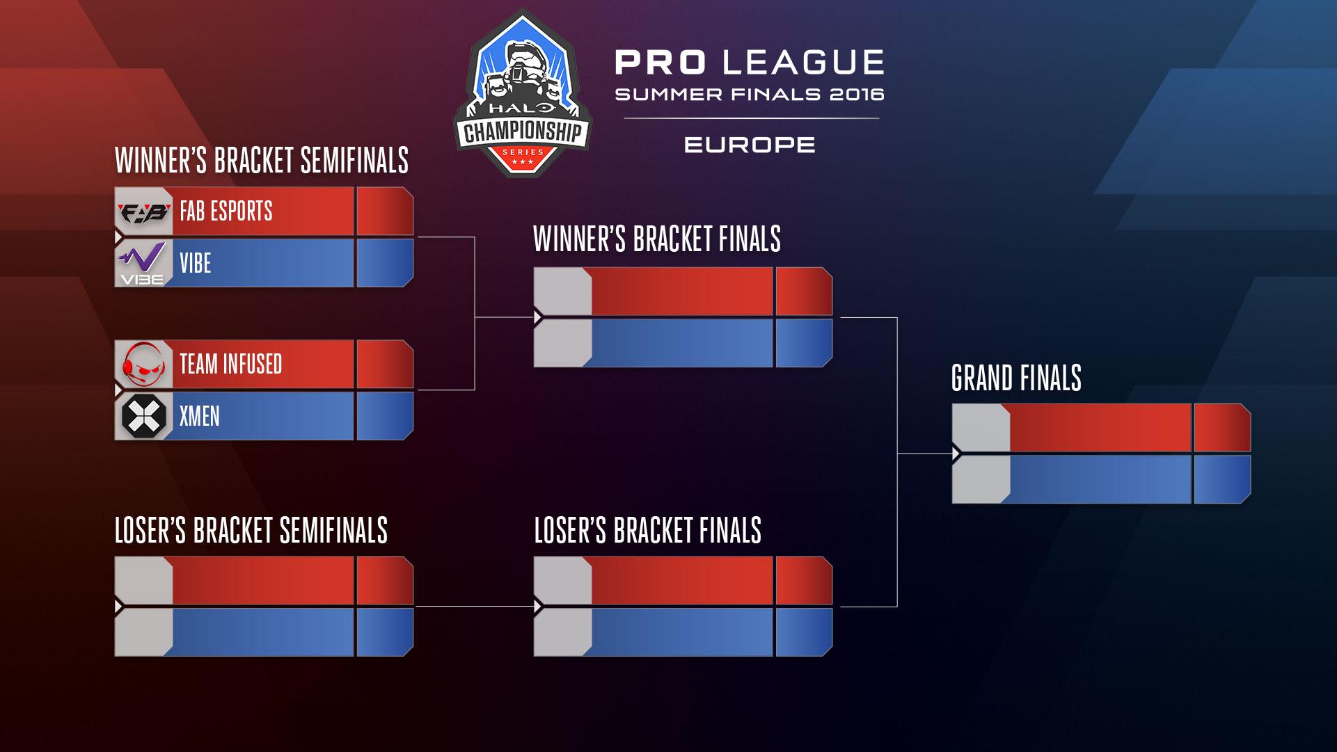 hcs-eu-finals-bracket-gg-c0fbfcfee1924b1c88eb788613eacf1a