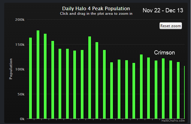 halo 4 matchmaking population-1